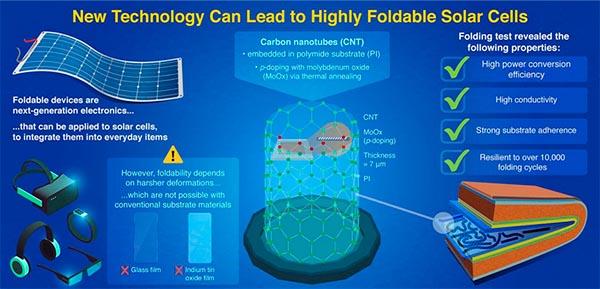 Разработаны гибкие солнечные панели